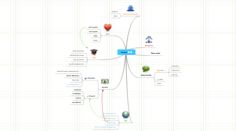 Mind Map: Annpar