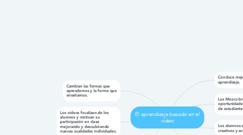 Mind Map: El aprendizaje basado en el vídeo