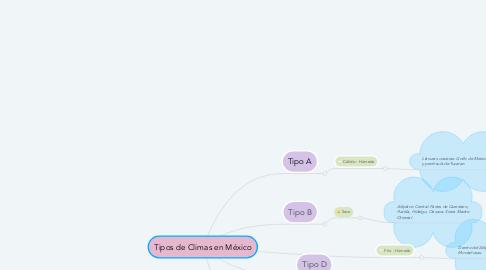 Mind Map: Tipos de Climas en México