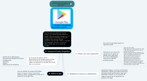 Mind Map: Como subir una app a la play store.