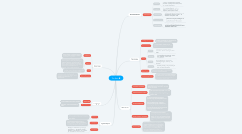 Mind Map: The Brain