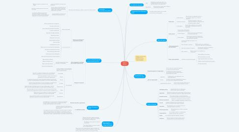 Mind Map: Poder y Política