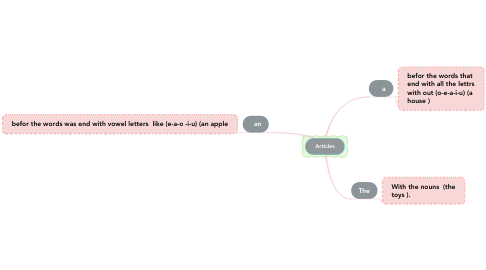 Mind Map: Articles