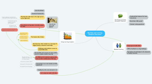 Mind Map: Big Data and Learning Analytics Discussion