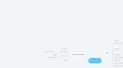 Mind Map: Праистория