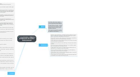 Mind Map: Los principios, deberes y prohibiciones de la Ética Gubernamental