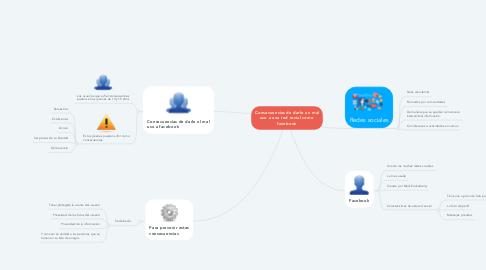 Mind Map: Consecuencias de darle un mal uso a una red social como facebook