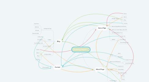 Mind Map: Quaking Aspen