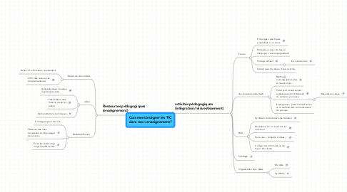 Mind Map: Comment intégrer les TIC dans mon enseignement?