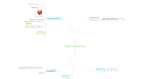 Mind Map: Pengukuran dan Penilaian Evaluasi Pendidikan