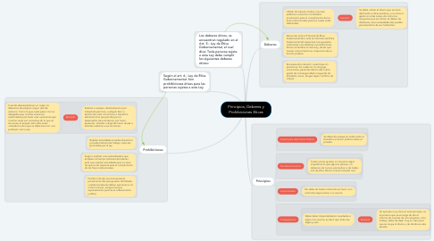 Mind Map: Principios, Deberes y Prohibiciones Eticas