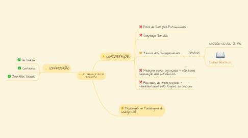 Mind Map: LEI BRASILEIRA DE INCLUSÃO