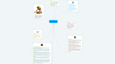 Mind Map: Principios de la Ética Gubernamental