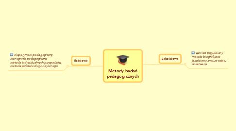 Mind Map: Metody badańpedagogicznych