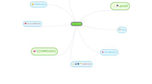 Mind Map: LOS VALORES