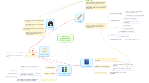 Mind Map: The ADDIE Instructional Design Model