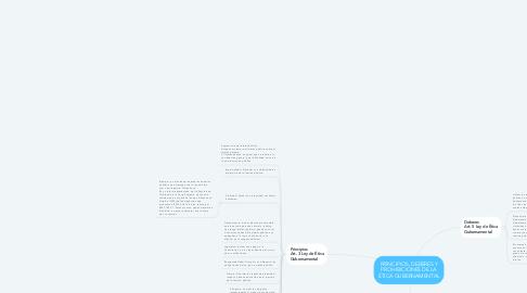 Mind Map: PRINCIPIOS, DEBERES Y PROHIBICIONES DE LA ÉTICA GUBERNAMENTAL