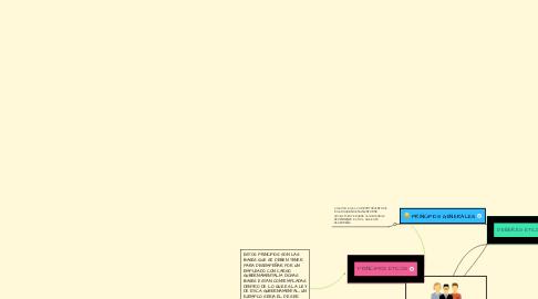 Mind Map: ETICA GUBERNAMENTAL