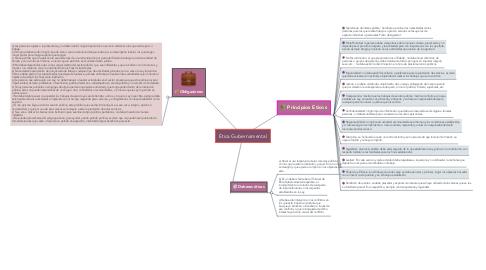 Mind Map: Ética Gubernamental