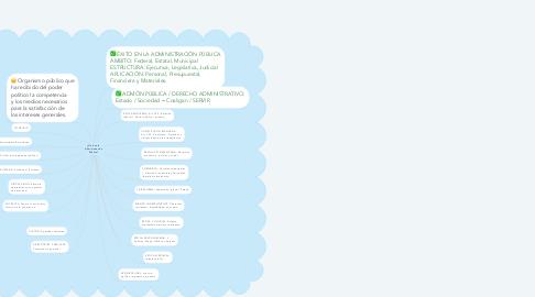 Mind Map: ¿Qué es la Administración Pública?