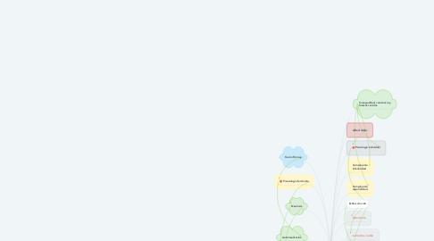 Mind Map: TEORIAS