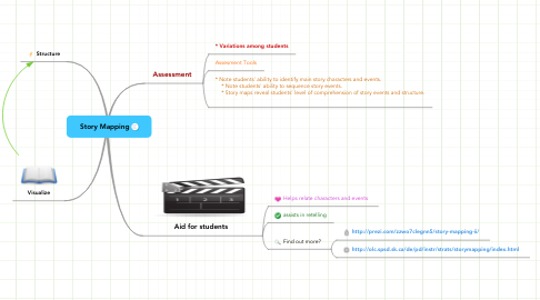 Mind Map: Story Mapping