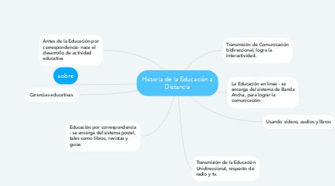 Mind Map: Historia de la Educación a Distancia
