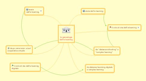 Mind Map: la genealogia dell'e-learning