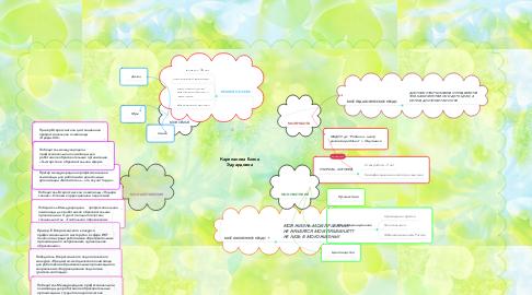 Mind Map: Карепанова Елена Эдуардовна