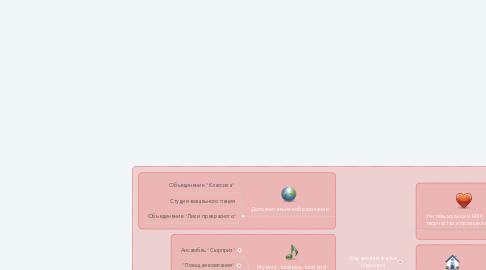 Mind Map: Абрамова Наталья Ивановна