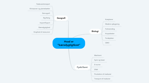 """Mind Map: Hvad er """"bæredygtigtkost"""""""