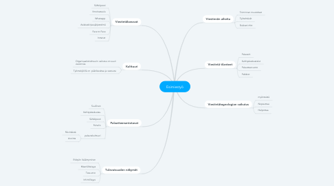 Mind Map: Esimiestyö