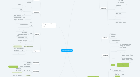 Mind Map: ЦА maestro-auto.ru