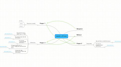 Mind Map: Дизайн и Италия