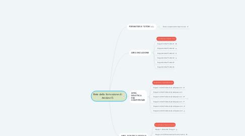 Mind Map: Rete della formazione di Ambito15