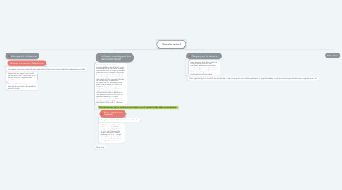 Mind Map: Situation actuel