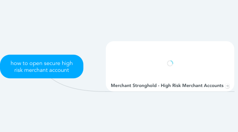 Mind Map: how to open secure high risk merchant account