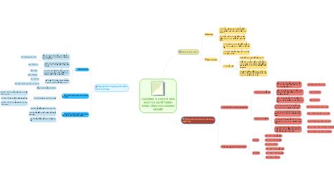 Mind Map: CHƯƠNG 5: CHI PHÍ SẢN XUẤT VÀ QUYẾT ĐỊNH CUNG ỨNG CỦA DOANH NGHIỆP