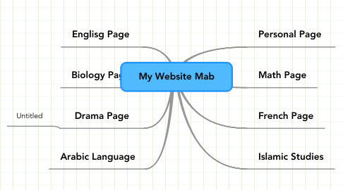 Mind Map: My Website Mab