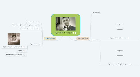 Mind Map: Джанни Родари