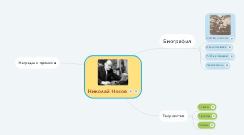 Mind Map: Николай Носов