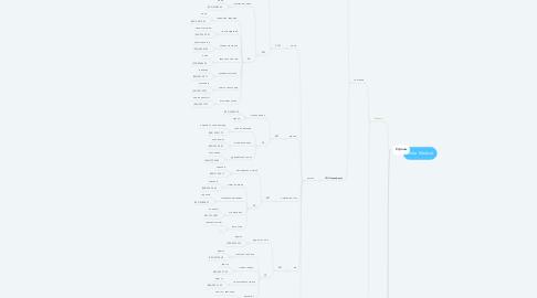 Mind Map: Delta Medical