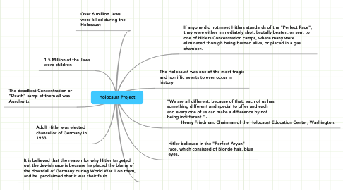 Mind Map: Holocaust Project