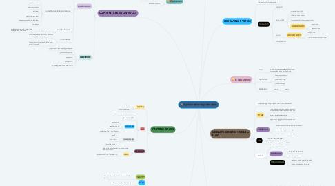 Mind Map: Aplikasi teknologi dlm islam