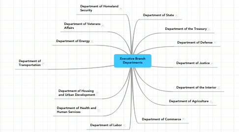 Mind Map: Executive Branch Departments