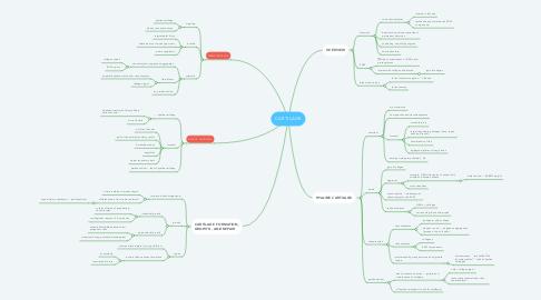 Mind Map: CARTILAGE