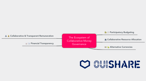 Mind Map: The Ecosystem of Collaborative Finance