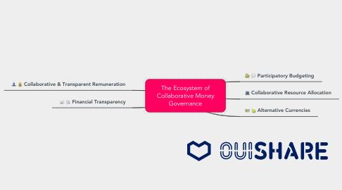 Mind Map: The Ecosystem of Collaborative Money Governance