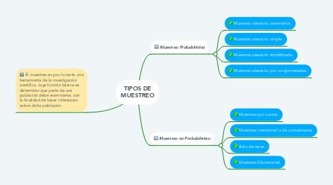 Mind Map: TIPOS DE MUESTREO