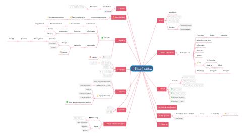Mind Map: El brief creativo